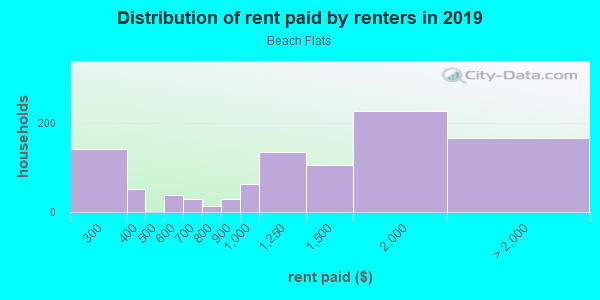 Rent paid by renters in 2013 in Beach Flats in Santa Cruz neighborhood in CA