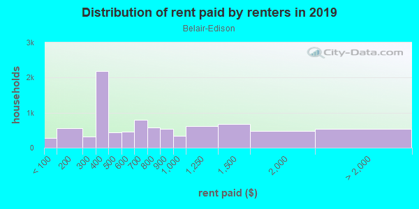 Rent paid by renters in 2013 in Belair-Edison in Baltimore neighborhood in MD
