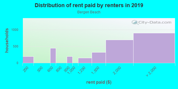 Rent paid by renters in 2013 in Bergen Beach in Brooklyn neighborhood in NY