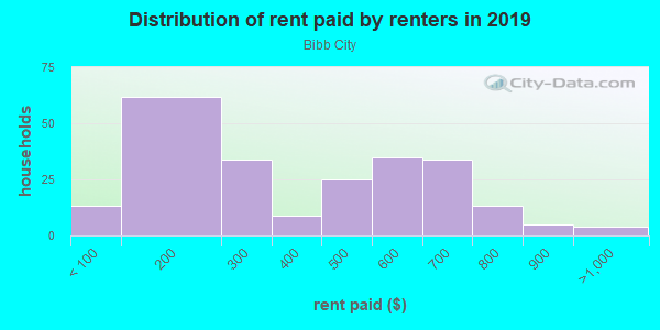 Rent paid by renters in 2013 in Bibb City in Columbus neighborhood in GA
