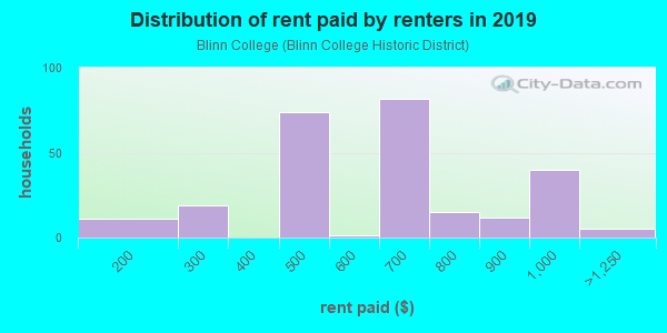 Rent paid by renters in 2013 in Blinn College in Brenham neighborhood in TX