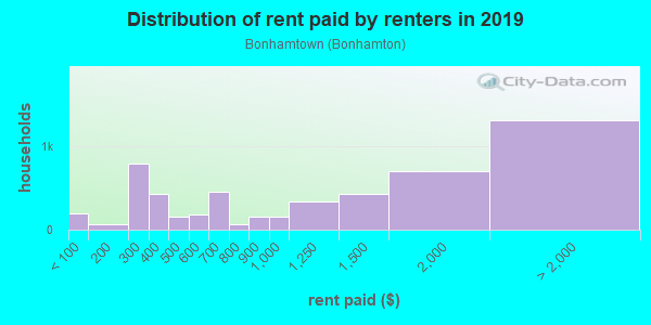 Rent paid by renters in 2013 in Bonhamtown in Edison neighborhood in NJ