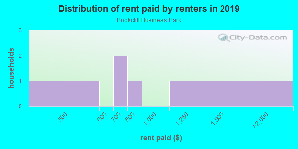 Rent paid by renters in 2013 in Bookcliff Business Park in Grand Junction neighborhood in CO