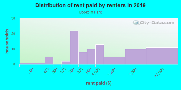 Rent paid by renters in 2013 in Bookcliff Park in Grand Junction neighborhood in CO