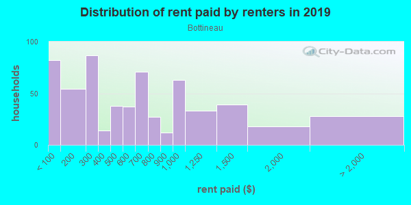 Rent paid by renters in 2013 in Bottineau in Minneapolis neighborhood in MN
