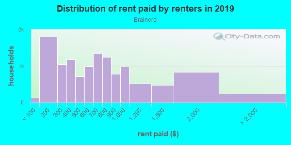 Rent paid by renters in 2013 in Brainerd in Chicago neighborhood in IL