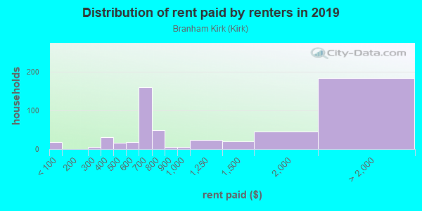 Rent paid by renters in 2013 in Branham Kirk in San Jose neighborhood in CA