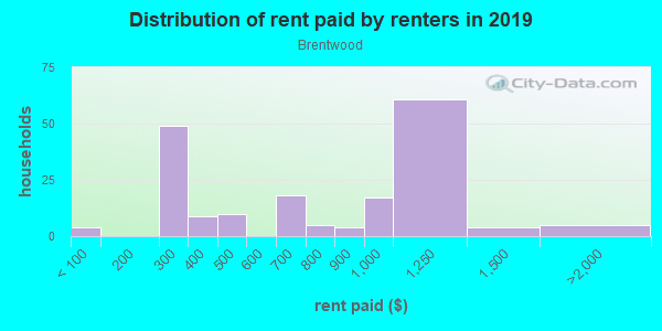 Rent paid by renters in 2013 in Brentwood in Raleigh neighborhood in NC