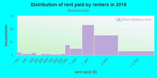 Rent paid by renters in 2013 in Briarwood Mall in Ann Arbor neighborhood in MI