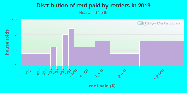 Rent paid by renters in 2013 in Briarwood North in Raleigh neighborhood in NC