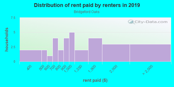 Rent paid by renters in 2013 in Bridgeford Oaks in Tampa neighborhood in FL