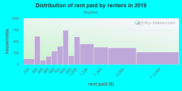 Rent paid by renters in 2013 in Brighton in Seattle neighborhood in WA