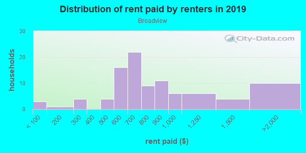 Rent paid by renters in 2013 in Broadview in Fayetteville neighborhood in AR
