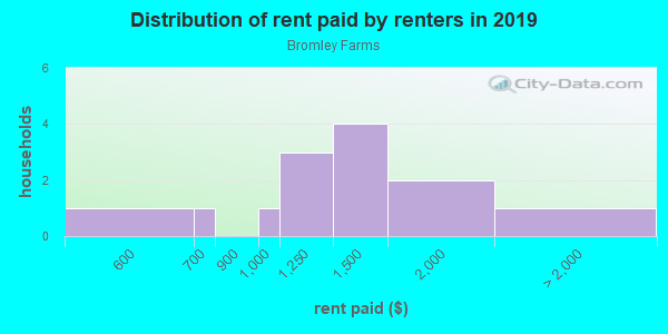 Rent paid by renters in 2013 in Bromley Farms in Brighton neighborhood in CO