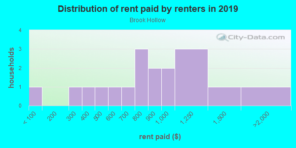 Rent paid by renters in 2013 in Brook Hollow in Fayetteville neighborhood in AR