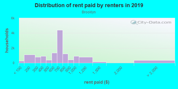 Rent paid by renters in 2013 in Brooklyn in Cleveland neighborhood in OH