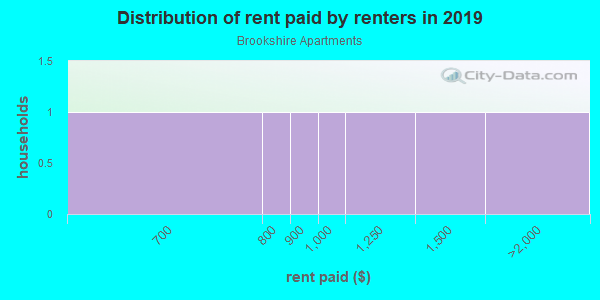 Rent paid by renters in 2013 in Brookshire Apartments in Denver neighborhood in CO
