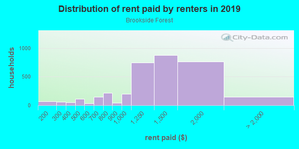 Rent paid by renters in 2013 in Brookside Forest in Silver Spring neighborhood in MD