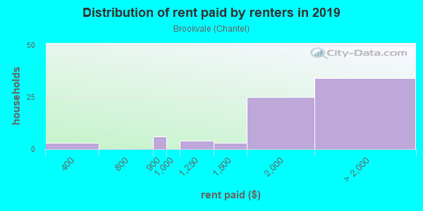 Rent paid by renters in 2013 in Brookvale in San Jose neighborhood in CA