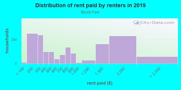 Rent paid by renters in 2013 in Brush Park in Detroit neighborhood in MI