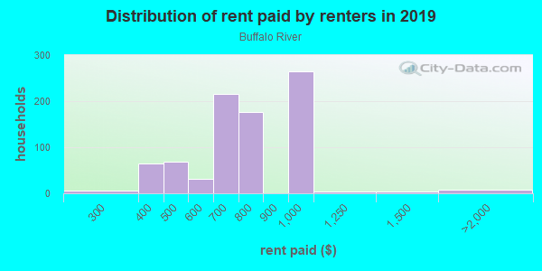 Rent paid by renters in 2013 in Buffalo River in Buffalo neighborhood in NY
