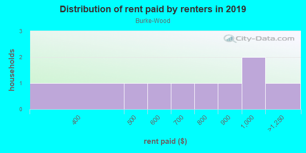 Rent paid by renters in 2013 in Burke-Wood in Des Moines neighborhood in IA