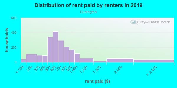 Rent paid by renters in 2013 in Burlington in Knoxville neighborhood in TN