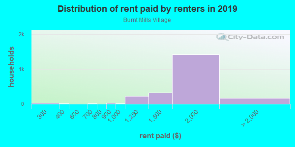 Rent paid by renters in 2013 in Burnt Mills Village in Silver Spring neighborhood in MD