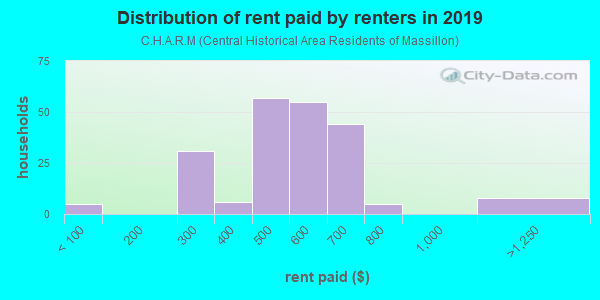 Rent paid by renters in 2013 in C.H.A.R.M in Massillon neighborhood in OH