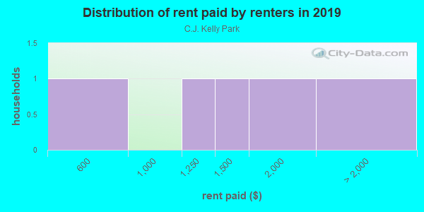 Rent paid by renters in 2013 in C.J. Kelly Park in Midland neighborhood in TX