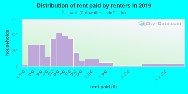 Rent paid by renters in 2013 in Callowhill in Reading neighborhood in PA