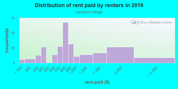 Rent paid by renters in 2013 in Cameron Village in Baltimore neighborhood in MD