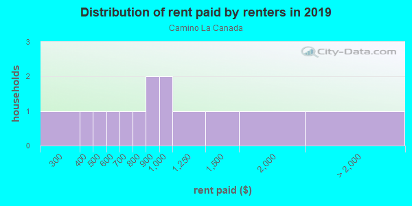 Rent paid by renters in 2013 in Camino La Canada in Santa Fe neighborhood in NM