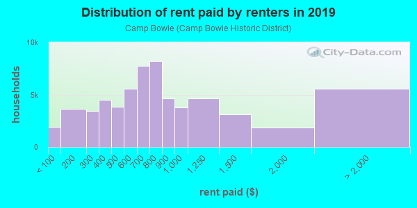 Rent paid by renters in 2013 in Camp Bowie in Fort Worth neighborhood in TX