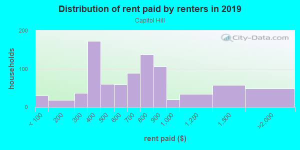 Rent paid by renters in 2013 in Capitol Hill in Denver neighborhood in CO