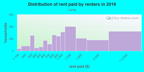 Rent paid by renters in 2013 in Carag in Minneapolis neighborhood in MN