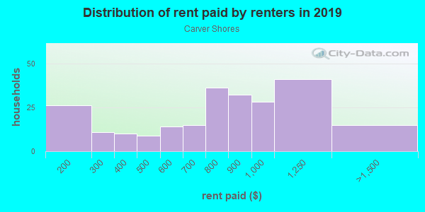 Rent paid by renters in 2013 in Carver Shores in Orlando neighborhood in FL