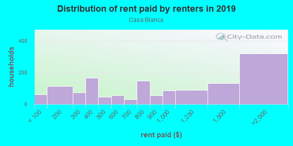 Rent paid by renters in 2013 in Casa Blanca in Riverside neighborhood in CA