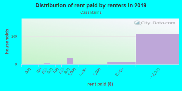 Rent paid by renters in 2013 in Casa Marina in Key West neighborhood in FL