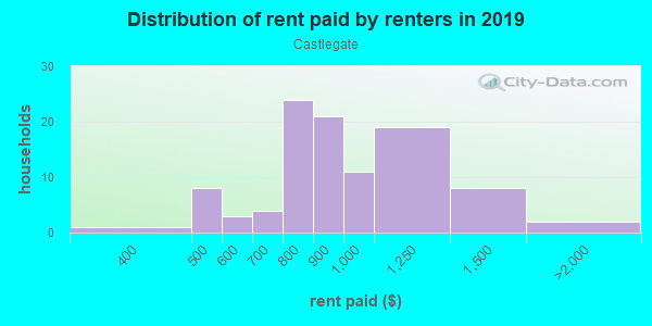 Rent paid by renters in 2013 in Castlegate in Lexington neighborhood in KY