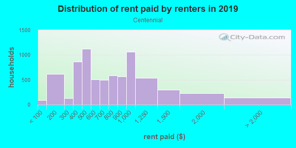 Rent paid by renters in 2013 in Centennial in Portland neighborhood in OR