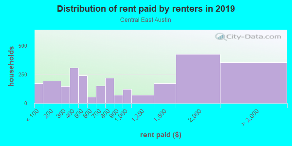 Rent paid by renters in 2013 in Central East Austin in Austin neighborhood in TX