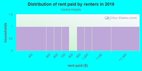 Rent paid by renters in 2013 in Central Heights in Concord neighborhood in NC