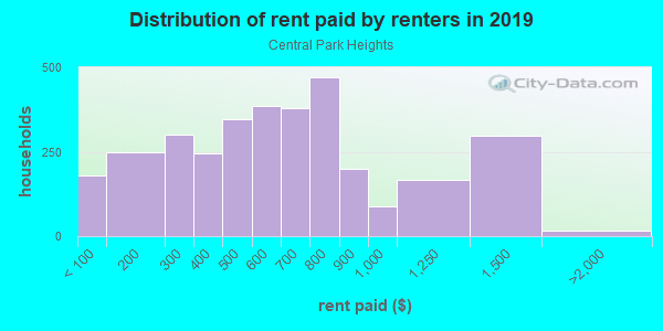 Rent paid by renters in 2013 in Central Park Heights in Baltimore neighborhood in MD