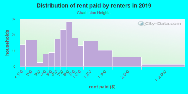 Rent paid by renters in 2013 in Charleston Heights in Las Vegas neighborhood in NV