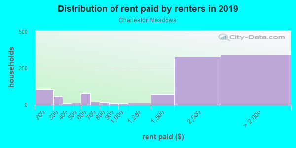 Rent paid by renters in 2013 in Charleston Meadows in Palo Alto neighborhood in CA
