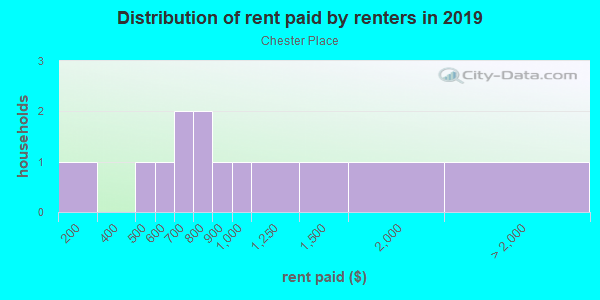 Rent paid by renters in 2013 in Chester Place in Raleigh neighborhood in NC