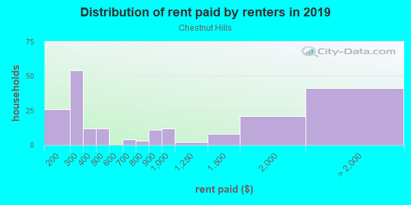 Rent paid by renters in 2013 in Chestnut Hills in Silver Spring neighborhood in MD