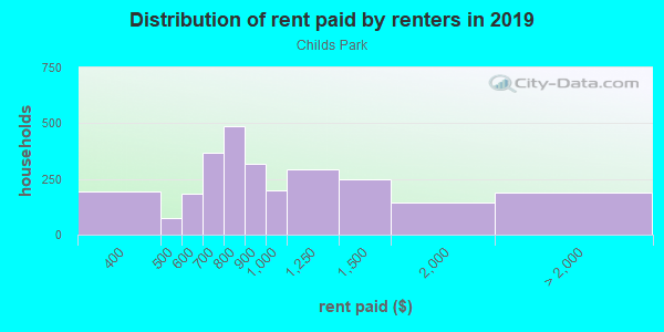 Rent paid by renters in 2013 in Childs Park in Saint Petersburg neighborhood in FL