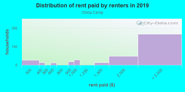 Rent paid by renters in 2013 in China Camp in San Rafael neighborhood in CA